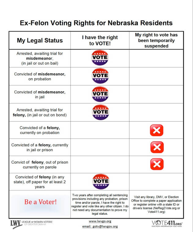 Ex-felon Voting Rights Info Sheet